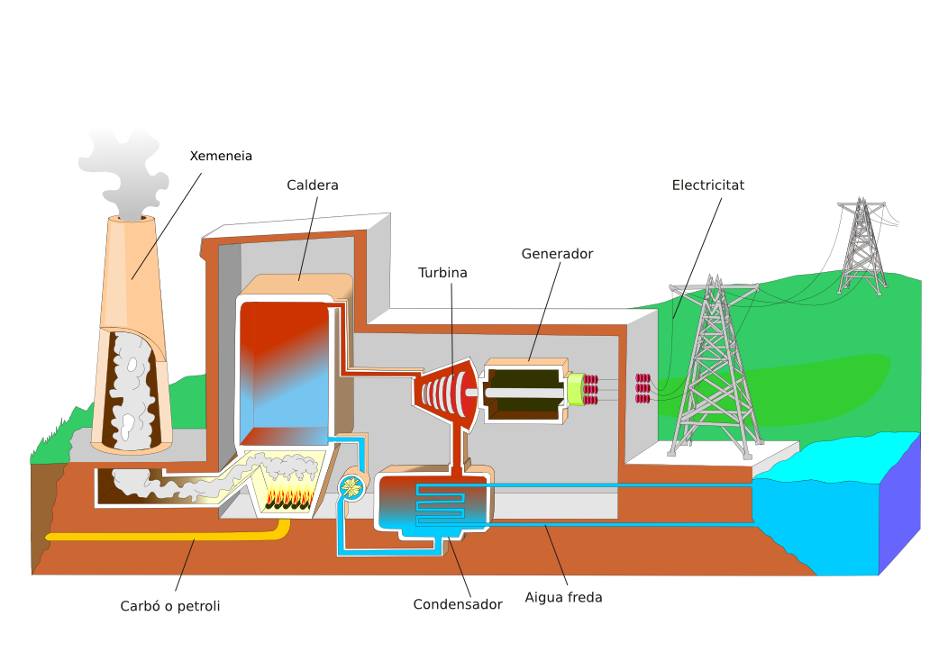 Termica on Oil And Gas Process Flow Diagram