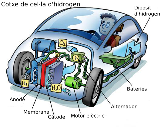 Cotxe amb cel·la d'hidrogen