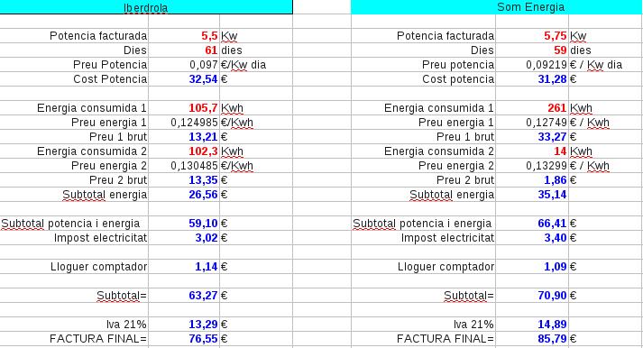 Dades de consum a Iberdrola i SomEnergia